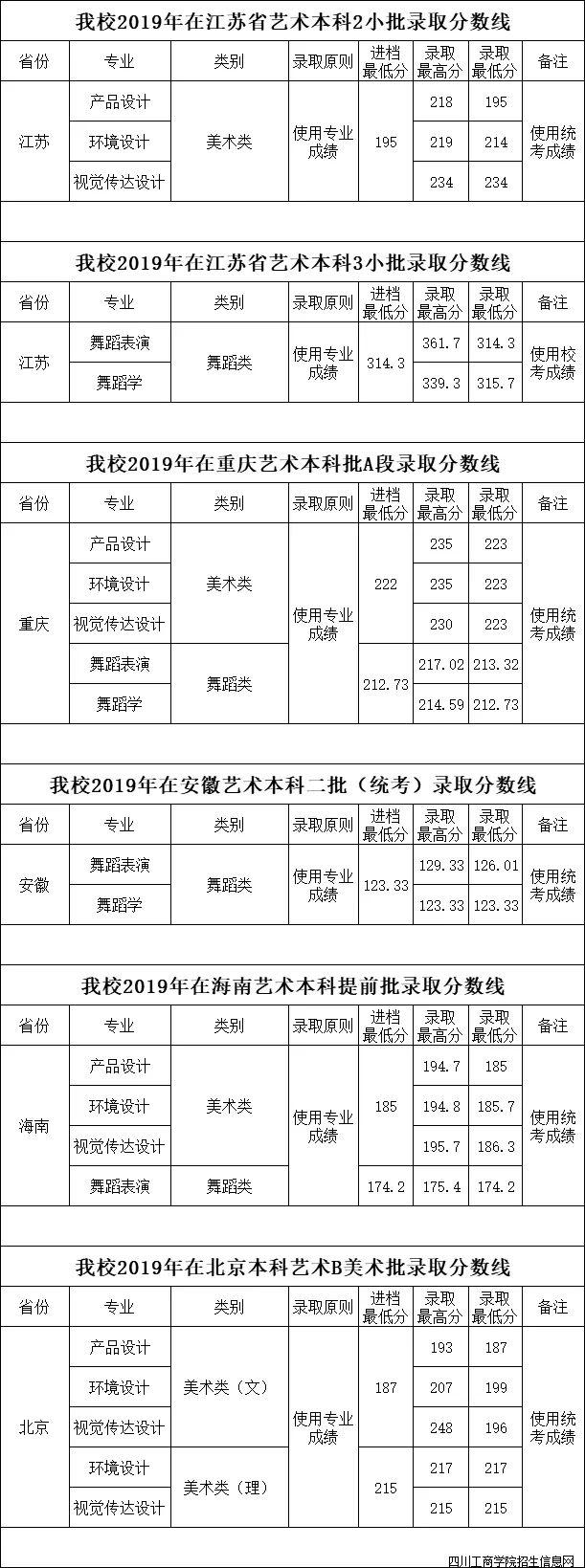 2019年四川工商学院艺术类专业录取分数线