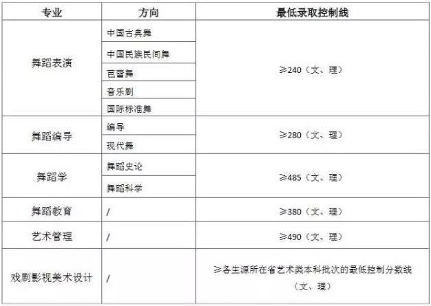 北京舞蹈学院2019年艺术类录取分数线
