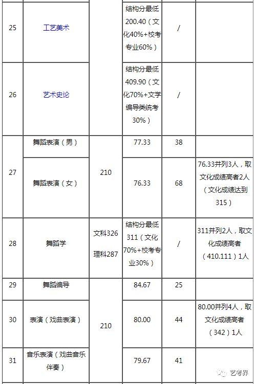 2019年山東藝術學院省內藝術類錄取分數線